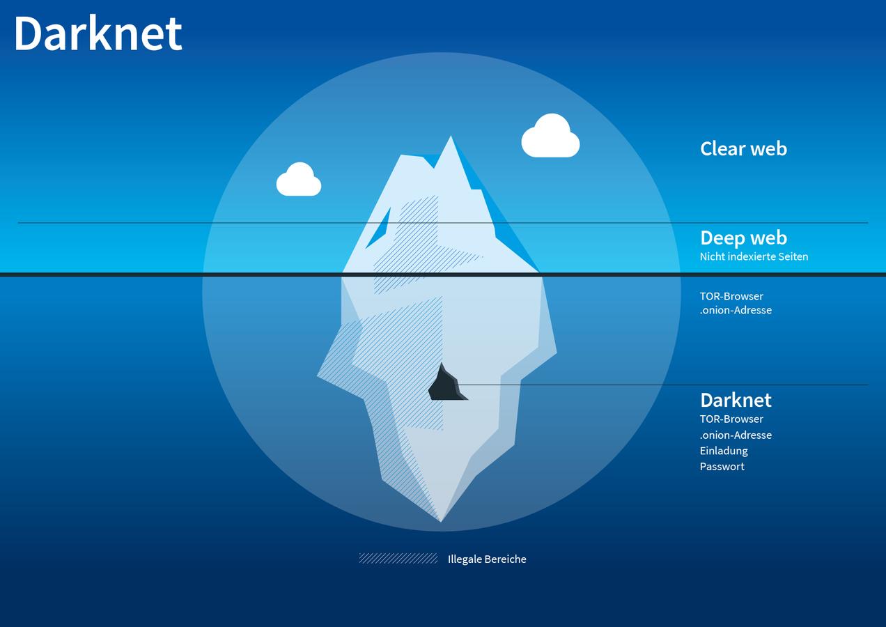 darknet videos